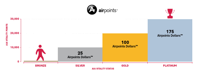 air points card